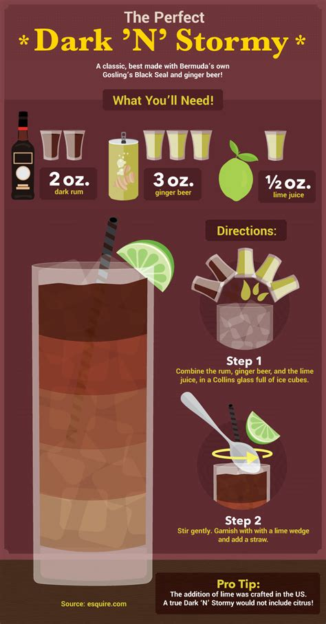 The 7 Types of Rum at a Glance [Infographic] | Distillery